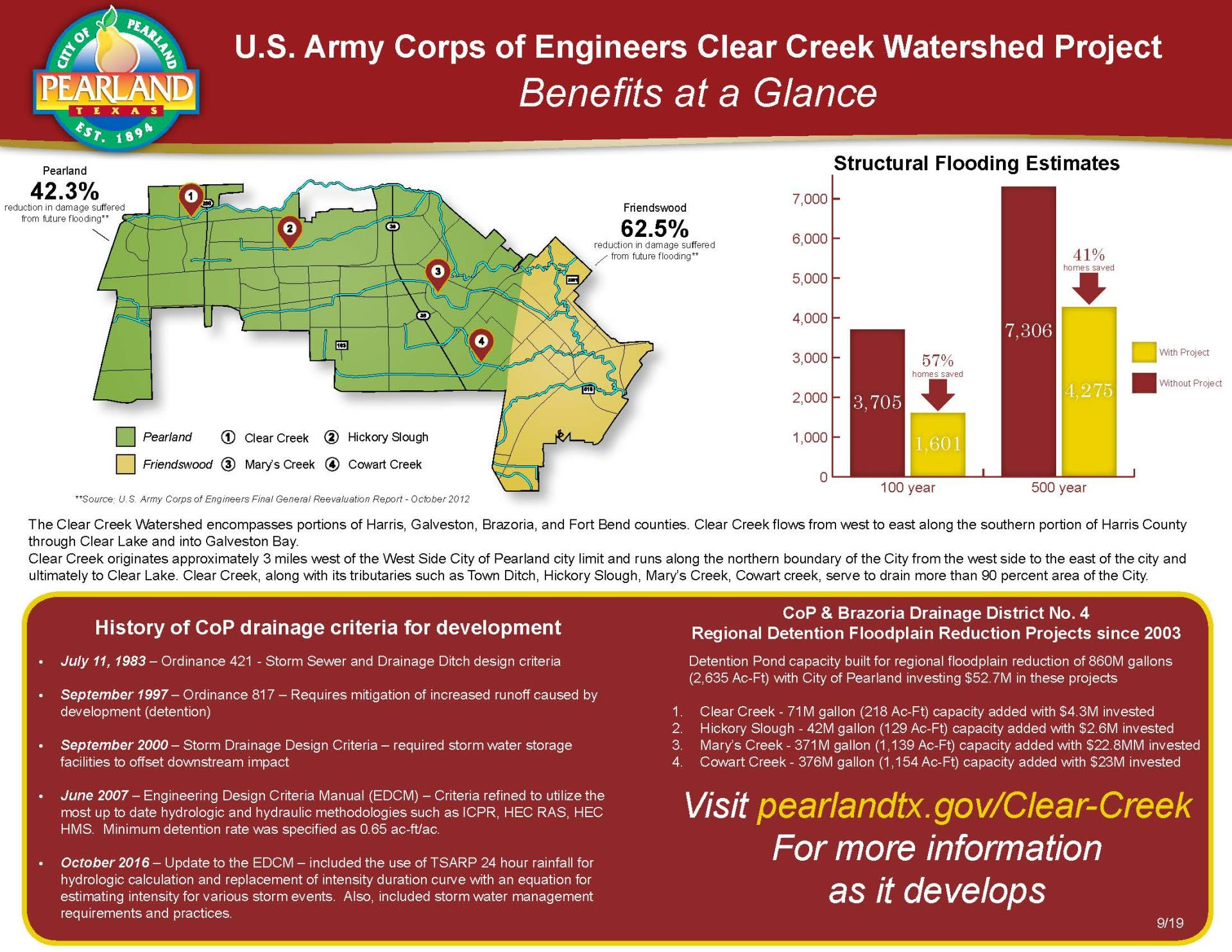 Clear Creek Watershed Graphic - FINAL-9-13-18