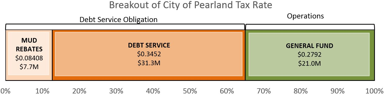 Property Tax Information | City of Pearland, TX